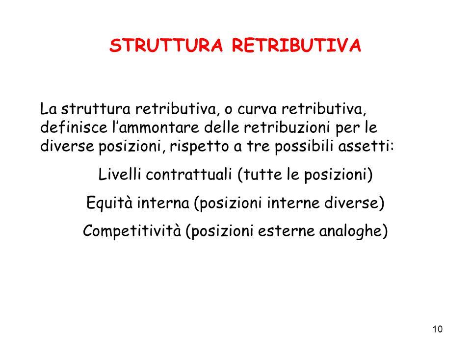 10 STRUTTURA RETRIBUTIVA La struttura retributiva, o curva retributiva, definisce lammontare delle retribuzioni per le diverse posizioni, rispetto a t