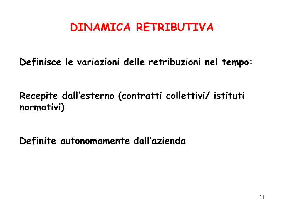 11 DINAMICA RETRIBUTIVA Definisce le variazioni delle retribuzioni nel tempo: Recepite dallesterno (contratti collettivi/ istituti normativi) Definite