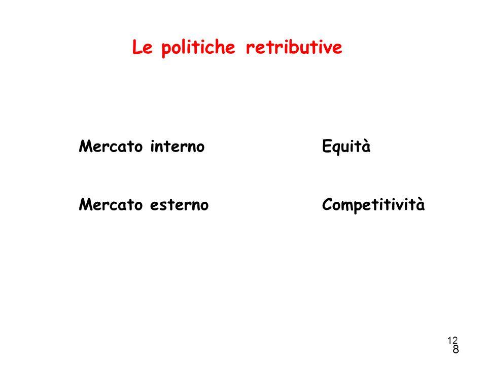 12 Le politiche retributive Mercato internoEquità Mercato esternoCompetitività 8