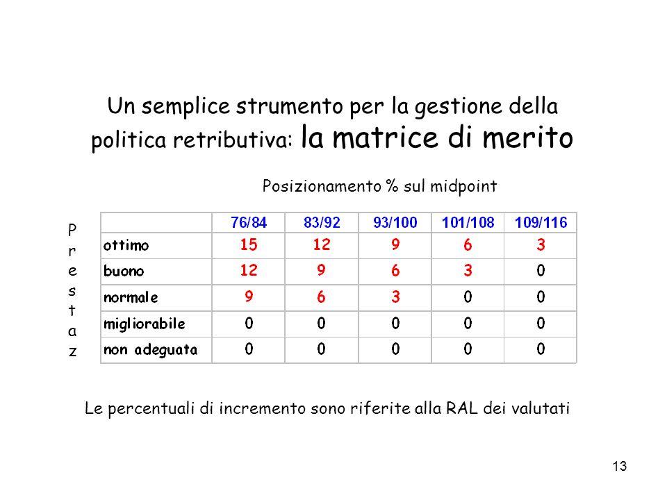 13 Un semplice strumento per la gestione della politica retributiva: la matrice di merito Posizionamento % sul midpoint PrestazPrestaz Le percentuali