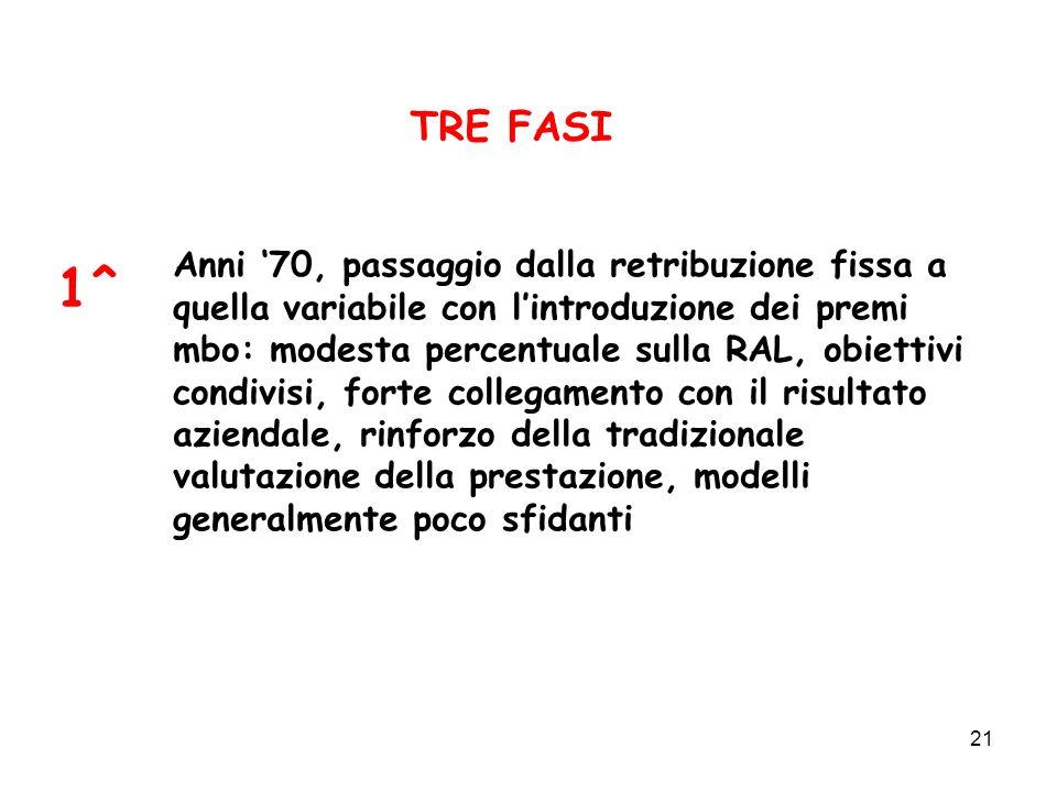 21 TRE FASI 1^ Anni 70, passaggio dalla retribuzione fissa a quella variabile con lintroduzione dei premi mbo: modesta percentuale sulla RAL, obiettiv