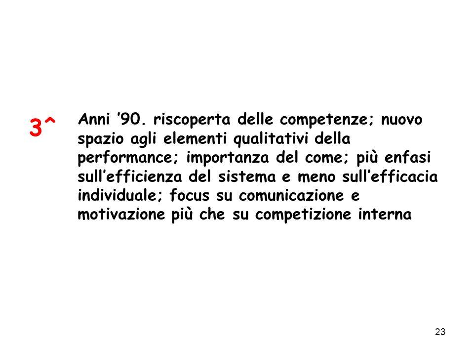 23 3^ Anni 90. riscoperta delle competenze; nuovo spazio agli elementi qualitativi della performance; importanza del come; più enfasi sullefficienza d