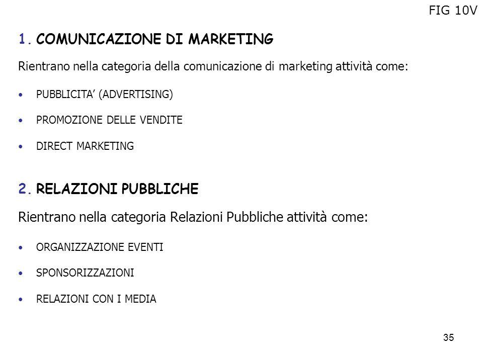 35 1.COMUNICAZIONE DI MARKETING Rientrano nella categoria della comunicazione di marketing attività come: PUBBLICITA (ADVERTISING) PROMOZIONE DELLE VE