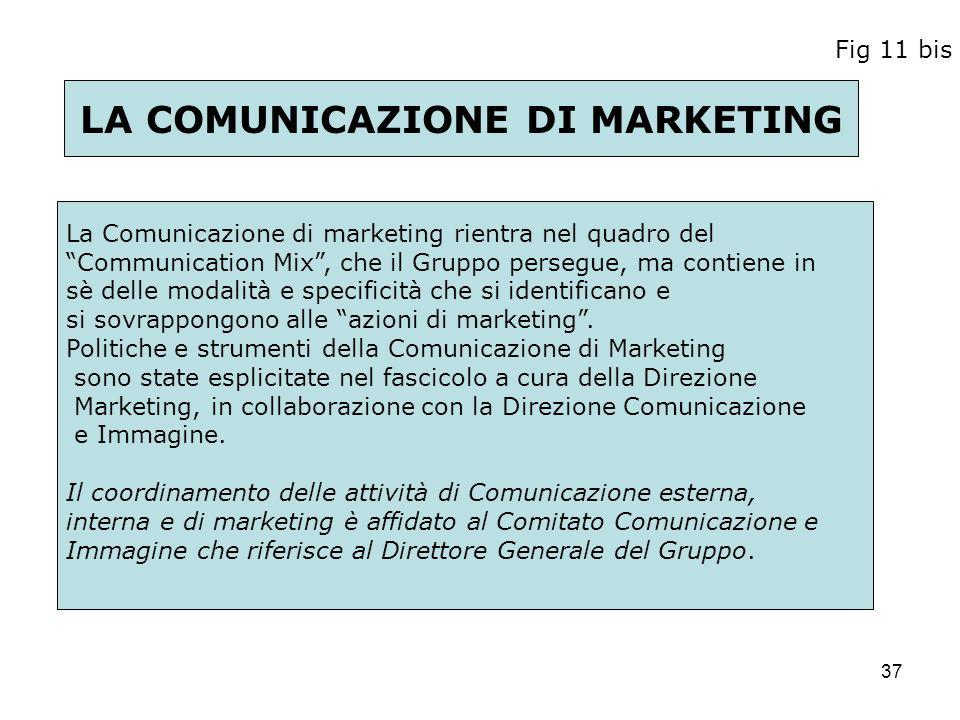 37 Fig 11 bis La Comunicazione di marketing rientra nel quadro del Communication Mix, che il Gruppo persegue, ma contiene in sè delle modalità e speci