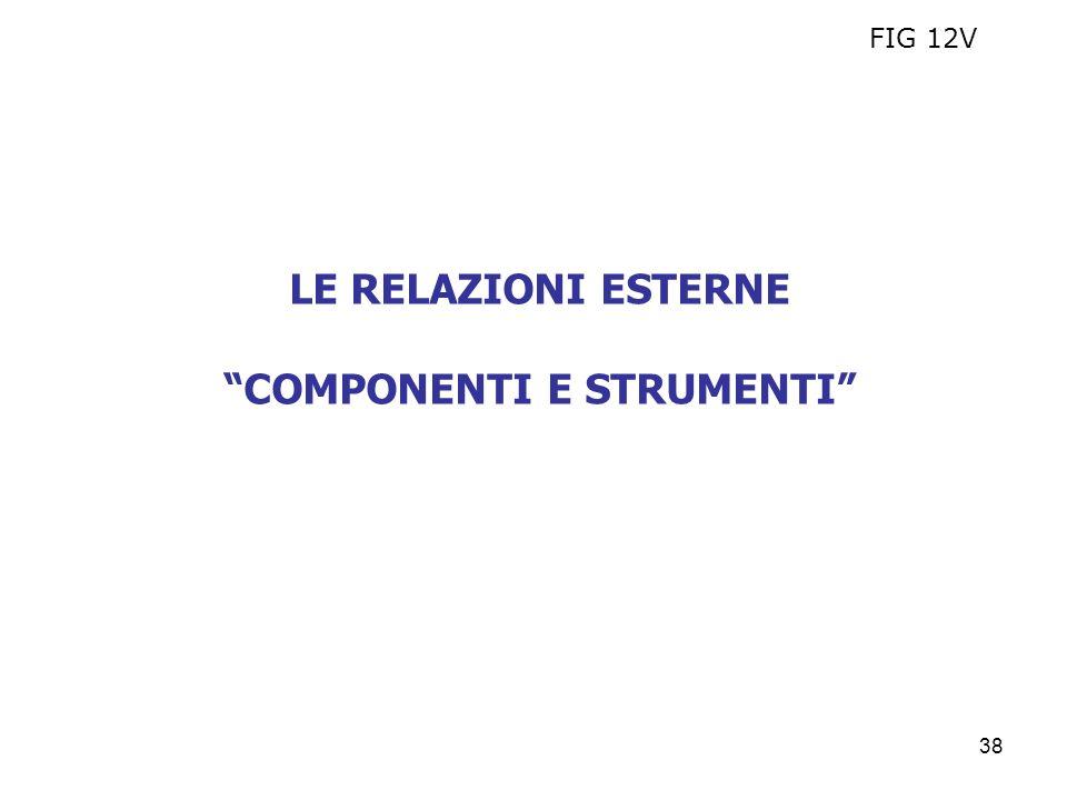 38 LE RELAZIONI ESTERNE COMPONENTI E STRUMENTI FIG 12V