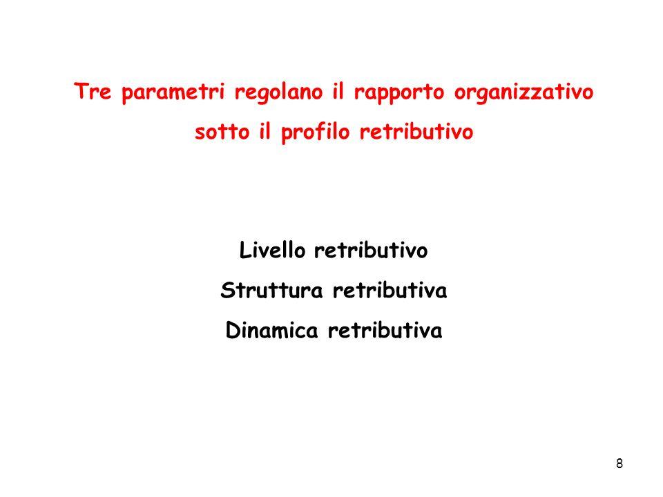 9 LIVELLO RETRIBUTIVO E il livello retributivo medio che lazienda decide di mantenere in relazione a: Minimo contrattuale Mercato del lavoroPosizionamento Capacità retributiva