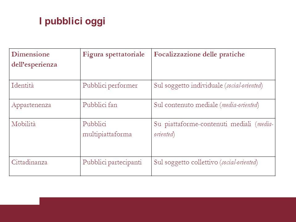 I pubblici oggi Dimensione dellesperienza Figura spettatorialeFocalizzazione delle pratiche IdentitàPubblici performerSul soggetto individuale (social