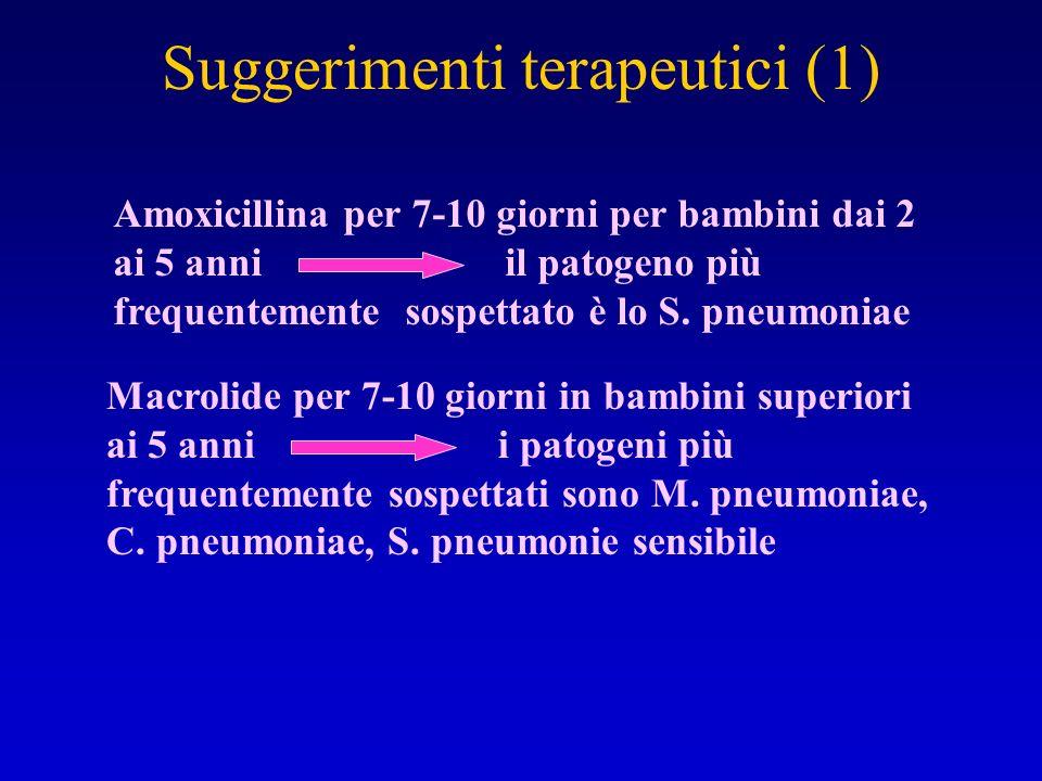 Suggerimenti terapeutici (1) Amoxicillina per 7-10 giorni per bambini dai 2 ai 5 anni il patogeno più frequentemente sospettato è lo S. pneumoniae Mac