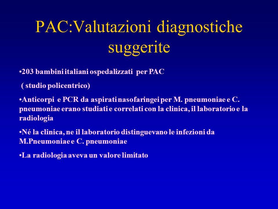 PAC:Valutazioni diagnostiche suggerite 203 bambini italiani ospedalizzati per PAC ( studio policentrico) Anticorpi e PCR da aspirati nasofaringei per