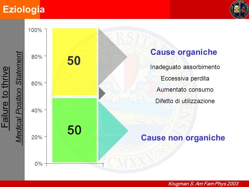 Failure to thrive Medical Position Statement Eziologia 0% 20% 40% 60% 80% 100% 50 Cause non organiche Cause organiche 50 Inadeguato assorbimento Eccessiva perdita Aumentato consumo Difetto di utilizzazione Krugman S.