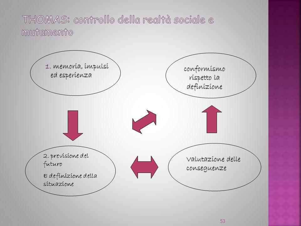 53 conformismo rispetto la rispetto ladefinizione 2. previsione del futuro E definizione della situazione 1. memoria, impulsi ed esperienza 1. memoria