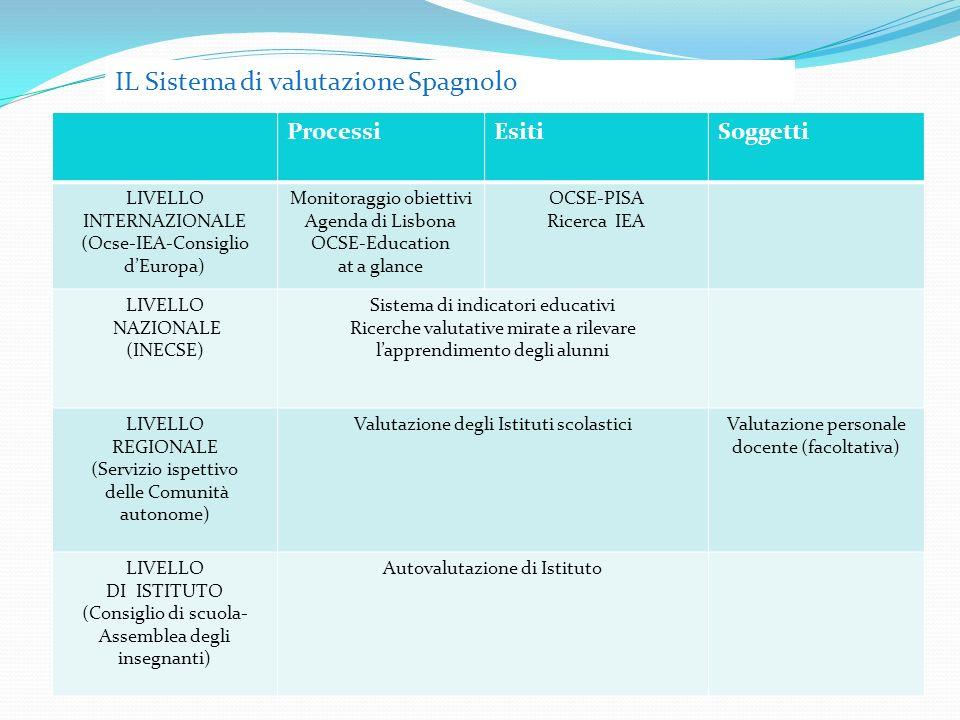 ProcessiEsitiSoggetti LIVELLO INTERNAZIONALE (Ocse-IEA-Consiglio dEuropa) Monitoraggio obiettivi Agenda di Lisbona OCSE-Education at a glance OCSE-PISA Ricerca IEA LIVELLO NAZIONALE (INECSE) Sistema di indicatori educativi Ricerche valutative mirate a rilevare lapprendimento degli alunni LIVELLO REGIONALE (Servizio ispettivo delle Comunità autonome) Valutazione degli Istituti scolasticiValutazione personale docente (facoltativa) LIVELLO DI ISTITUTO (Consiglio di scuola- Assemblea degli insegnanti) Autovalutazione di Istituto IL Sistema di valutazione Spagnolo