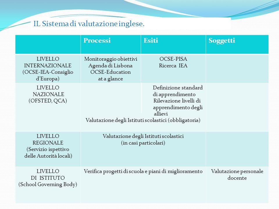 ProcessiEsitiSoggetti LIVELLO INTERNAZIONALE (OCSE-IEA-Consiglio dEuropa) Monitoraggio obiettivi Agenda di Lisbona OCSE-Education at a glance OCSE-PISA Ricerca IEA LIVELLO NAZIONALE (OFSTED, QCA) Definizione standard di apprendimento Rilevazione livelli di apprendimento degli allievi Valutazione degli Istituti scolastici (obbligatoria) LIVELLO REGIONALE (Servizio ispettivo delle Autorità locali) Valutazione degli Istituti scolastici (in casi particolari) LIVELLO DI ISTITUTO (School Governing Body) Verifica progetti di scuola e piani di miglioramentoValutazione personale docente IL Sistema di valutazione inglese.