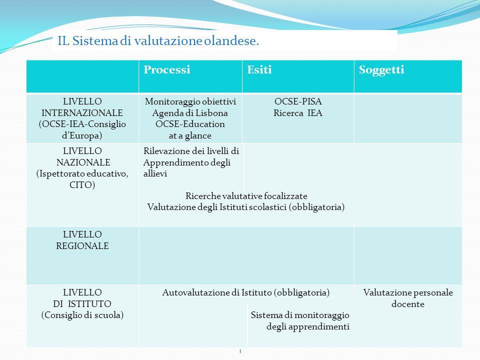 ProcessiEsitiSoggetti LIVELLO INTERNAZIONALE (OCSE-IEA-Consiglio dEuropa) Monitoraggio obiettivi Agenda di Lisbona OCSE-Education at a glance OCSE-PISA Ricerca IEA LIVELLO NAZIONALE (Ispettorato educativo, CITO) Rilevazione dei livelli di Apprendimento degli allievi Ricerche valutative focalizzate Valutazione degli Istituti scolastici (obbligatoria) LIVELLO REGIONALE LIVELLO DI ISTITUTO (Consiglio di scuola) Autovalutazione di Istituto (obbligatoria) Sistema di monitoraggio degli apprendimenti Valutazione personale docente IL Sistema di valutazione olandese.