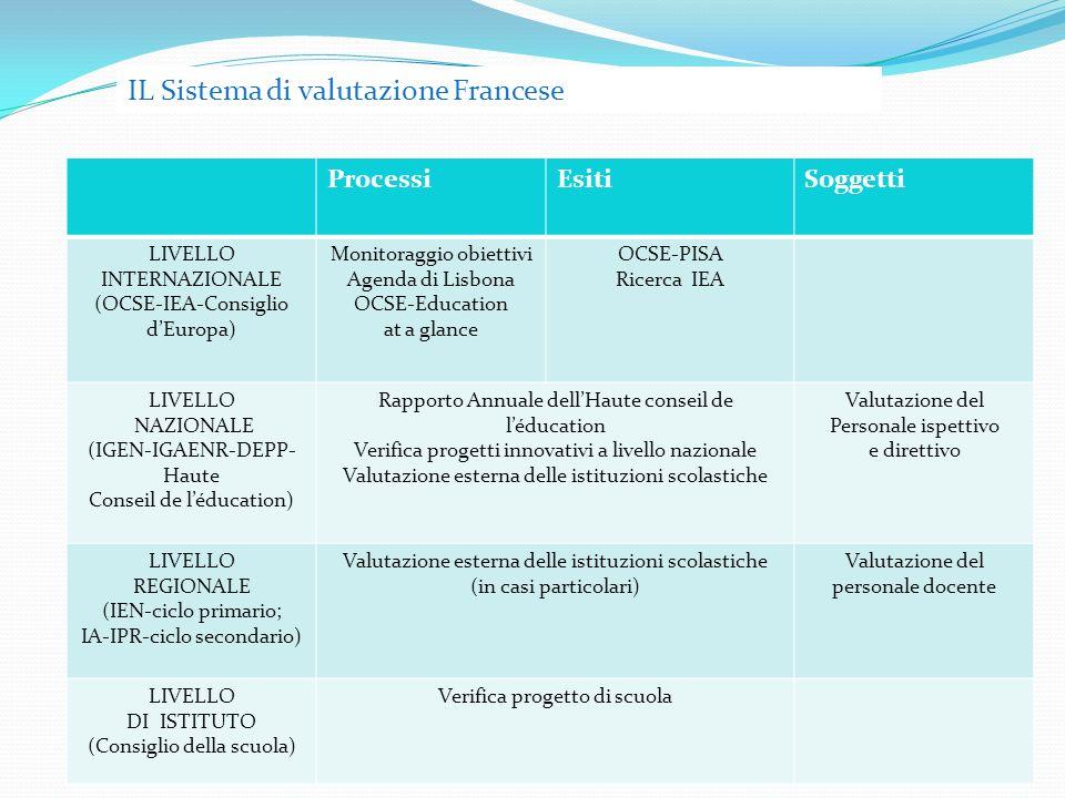 ProcessiEsitiSoggetti LIVELLO INTERNAZIONALE (OCSE-IEA-Consiglio dEuropa) Monitoraggio obiettivi Agenda di Lisbona OCSE-Education at a glance OCSE-PISA Ricerca IEA LIVELLO NAZIONALE (IGEN-IGAENR-DEPP- Haute Conseil de léducation) Rapporto Annuale dellHaute conseil de léducation Verifica progetti innovativi a livello nazionale Valutazione esterna delle istituzioni scolastiche Valutazione del Personale ispettivo e direttivo LIVELLO REGIONALE (IEN-ciclo primario; IA-IPR-ciclo secondario) Valutazione esterna delle istituzioni scolastiche (in casi particolari) Valutazione del personale docente LIVELLO DI ISTITUTO (Consiglio della scuola) Verifica progetto di scuola IL Sistema di valutazione Francese