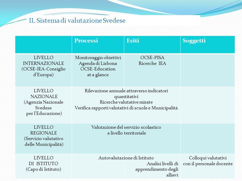 ProcessiEsitiSoggetti LIVELLO INTERNAZIONALE (OCSE-IEA-Consiglio dEuropa) Monitoraggio obiettivi Agenda di Lisbona OCSE-Education at a glance OCSE-PISA Ricerche IEA LIVELLO NAZIONALE (Agenzia Nazionale Svedese per lEducazione) Rilevazione annuale attraverso indicatori quantitativi Ricerche valutative mirate Verifica rapporti valutativi di scuole e Municipalità LIVELLO REGIONALE (Servizio valutativo delle Municipalità) Valutazione del servizio scolastico a livello territoriale LIVELLO DI ISTITUTO (Capo di Istituto) Autovalutazione di Istituto Analisi livelli di apprendimento degli allievi Colloqui valutativi con il personale docente IL Sistema di valutazione Svedese