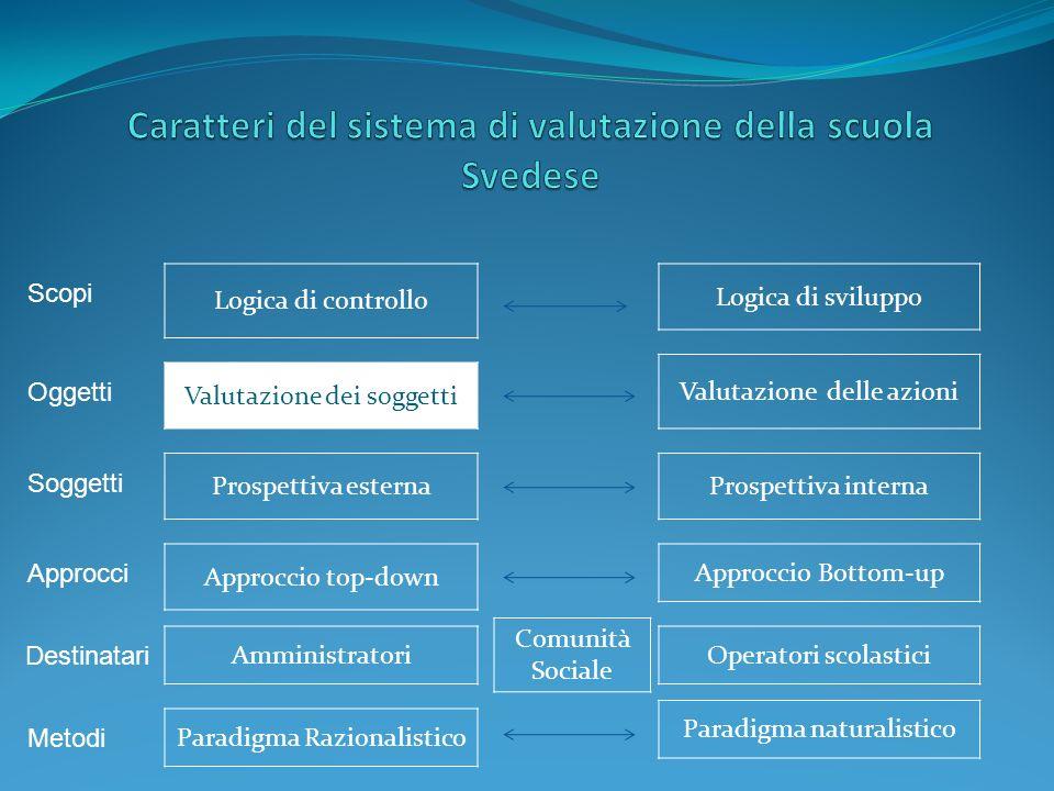 Logica di controllo Paradigma Razionalistico Amministratori Approccio top-down Prospettiva esterna Valutazione dei soggetti Logica di sviluppo Valutazione delle azioni Approccio Bottom-up Prospettiva interna Operatori scolastici Paradigma naturalistico Comunità Sociale Scopi Oggetti Soggetti Approcci Destinatari Metodi