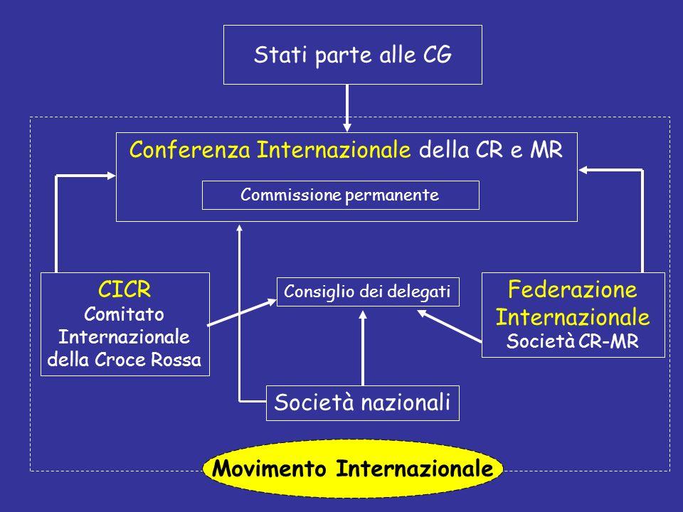 Movimento Internazionale Stati parte alle CG CICR Comitato Internazionale della Croce Rossa Federazione Internazionale Società CR-MR Società nazionali
