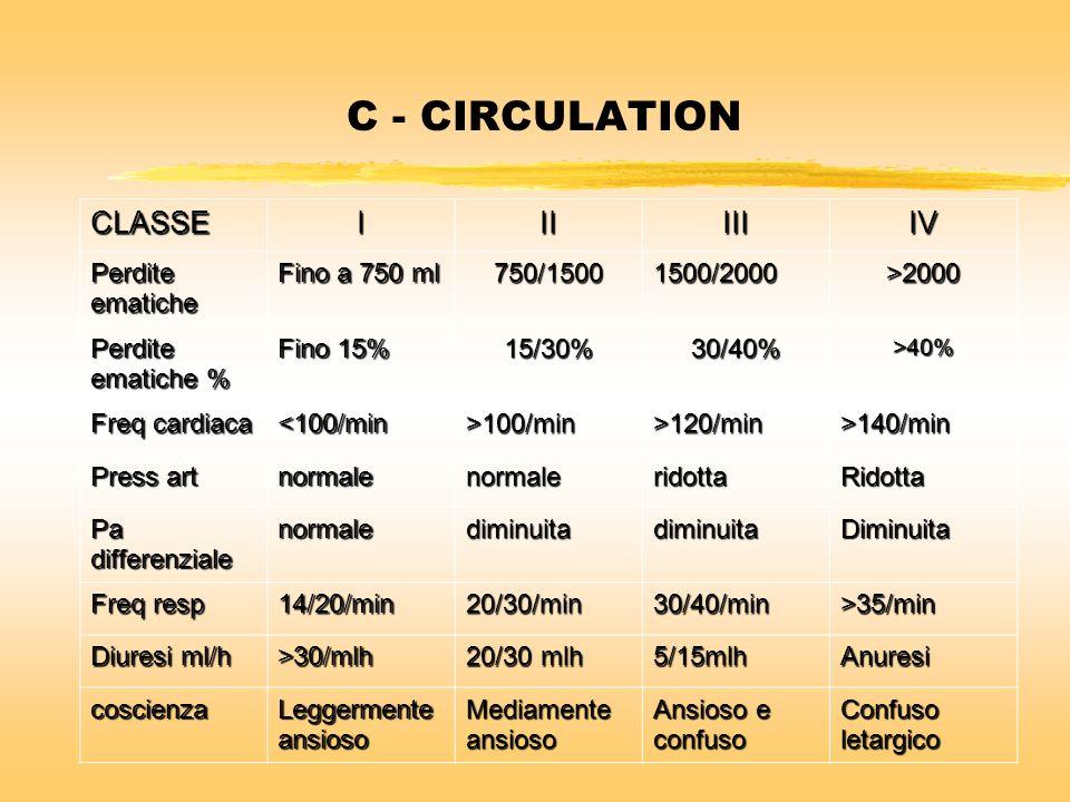 C - CIRCULATION CLASSEIIIIIIIV Perdite ematiche Fino a 750 ml 750/15001500/2000>2000 Perdite ematiche % Fino 15% 15/30%30/40% >40% Freq cardiaca <100/