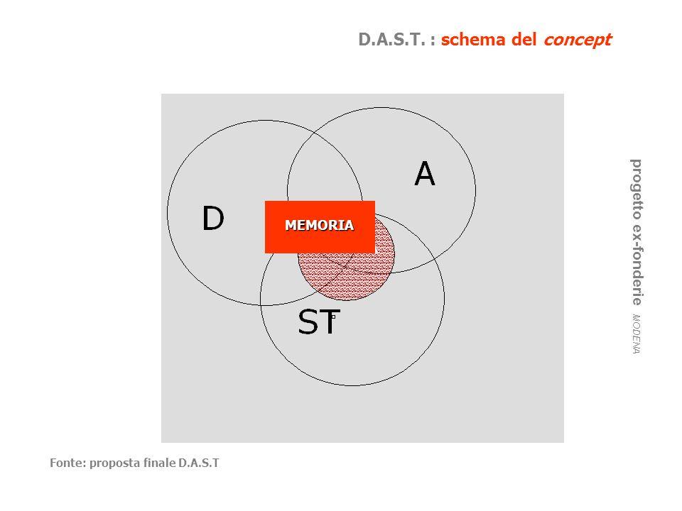 D.A.S.T. : schema del concept progetto ex-fonderie MODENA Fonte: proposta finale D.A.S.T MEMORIA