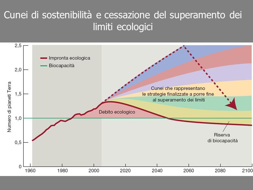Cunei di sostenibilità e cessazione del superamento dei limiti ecologici