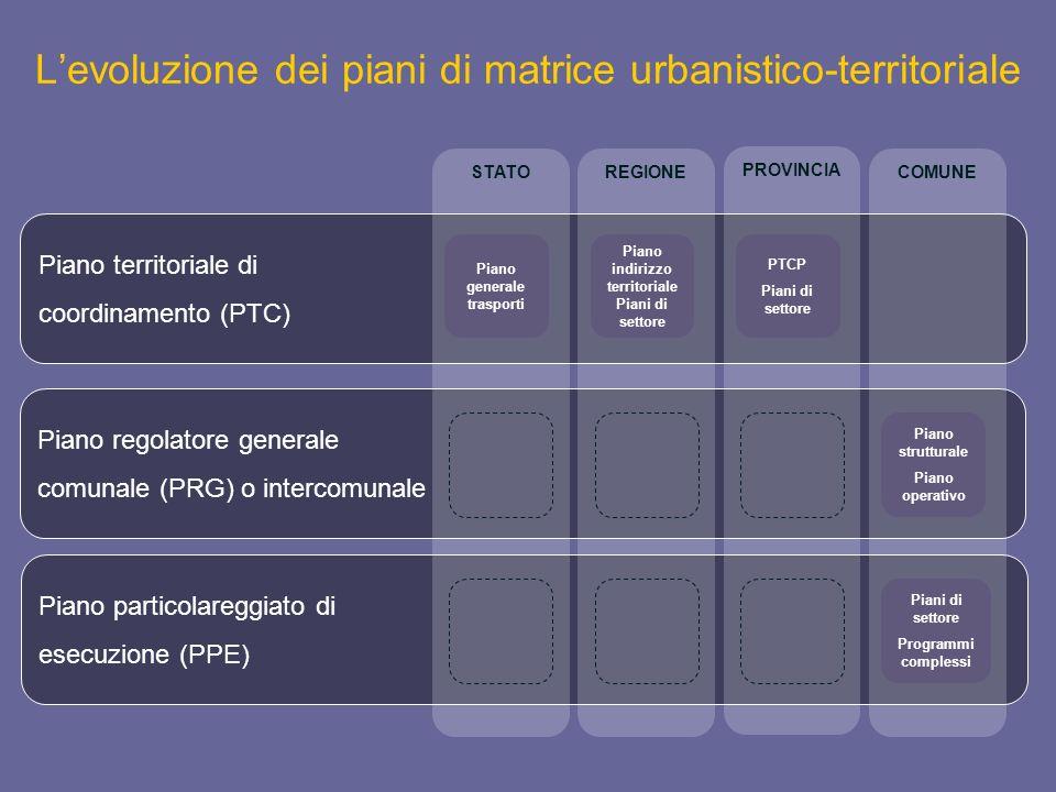 Levoluzione dei piani di matrice urbanistico-territoriale Piano territoriale di coordinamento (PTC) Piano regolatore generale comunale (PRG) o interco