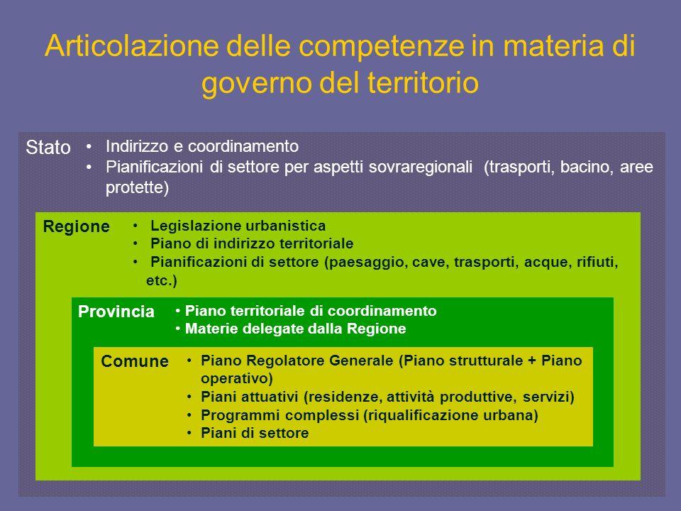 Articolazione delle competenze in materia di governo del territorio Stato Indirizzo e coordinamento Pianificazioni di settore per aspetti sovraregiona