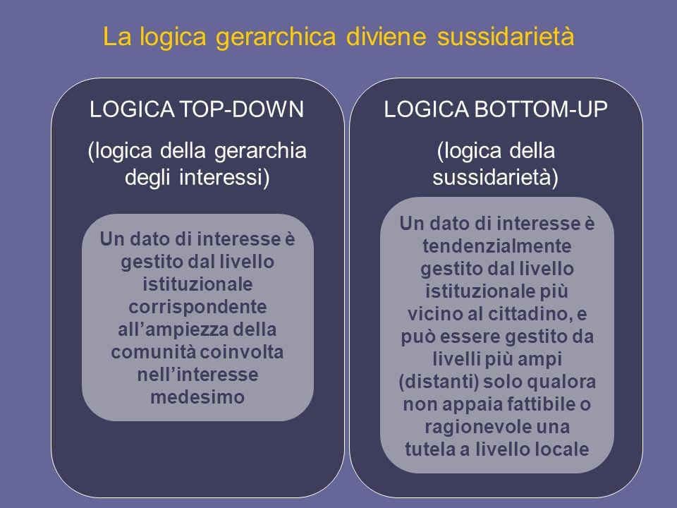 La logica gerarchica diviene sussidarietà LOGICA TOP-DOWN (logica della gerarchia degli interessi) LOGICA BOTTOM-UP (logica della sussidarietà) Un dat