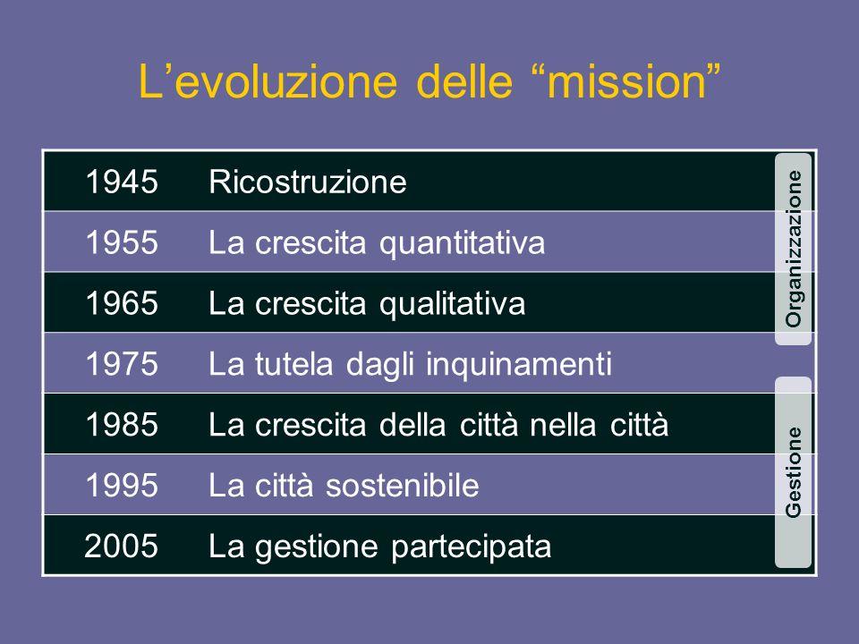 Levoluzione delle mission 1945Ricostruzione 1955La crescita quantitativa 1965La crescita qualitativa 1975La tutela dagli inquinamenti 1985La crescita