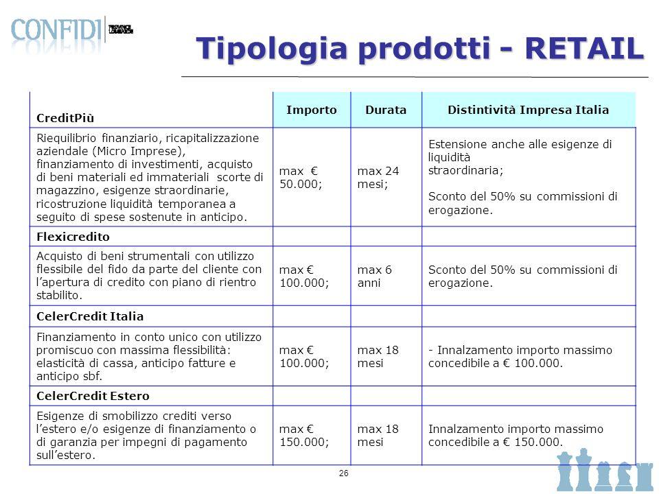 27 Tipologia prodotti - RETAIL ImportoDurata Distintività Impresa Italia Anticipo scorte Finanziamento a breve finalizzato allacquisto merci, scorte di magazzino e semilavorati.