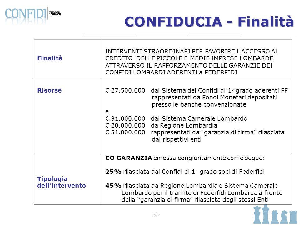 30 CONFIDUCIA - Beneficiari Tipologia finanziamenti Misura 1.