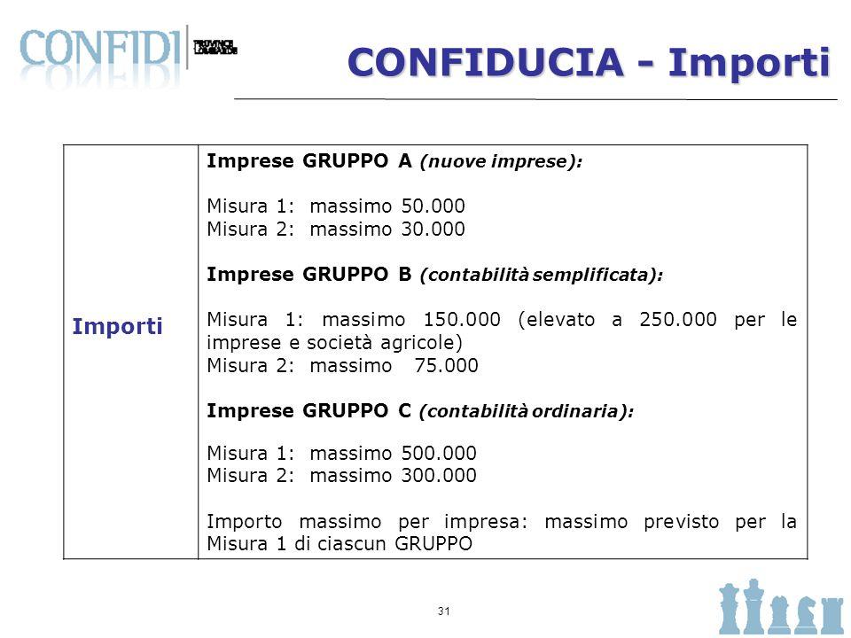 32 CONFIDUCIA - Pricing CPL ha definito il seguente listino: Standard in vigoreCONFIDUCIA AAA0,15%0,125% AA0,25%0,20% A0,45%0,35% BBB0,65%0,525% BB0,80%0,65% B0,90%0,80% CCC1,50% UR1,00%0,80% Le spese di istruttoria sono confermate in quelle attualmente in uso.