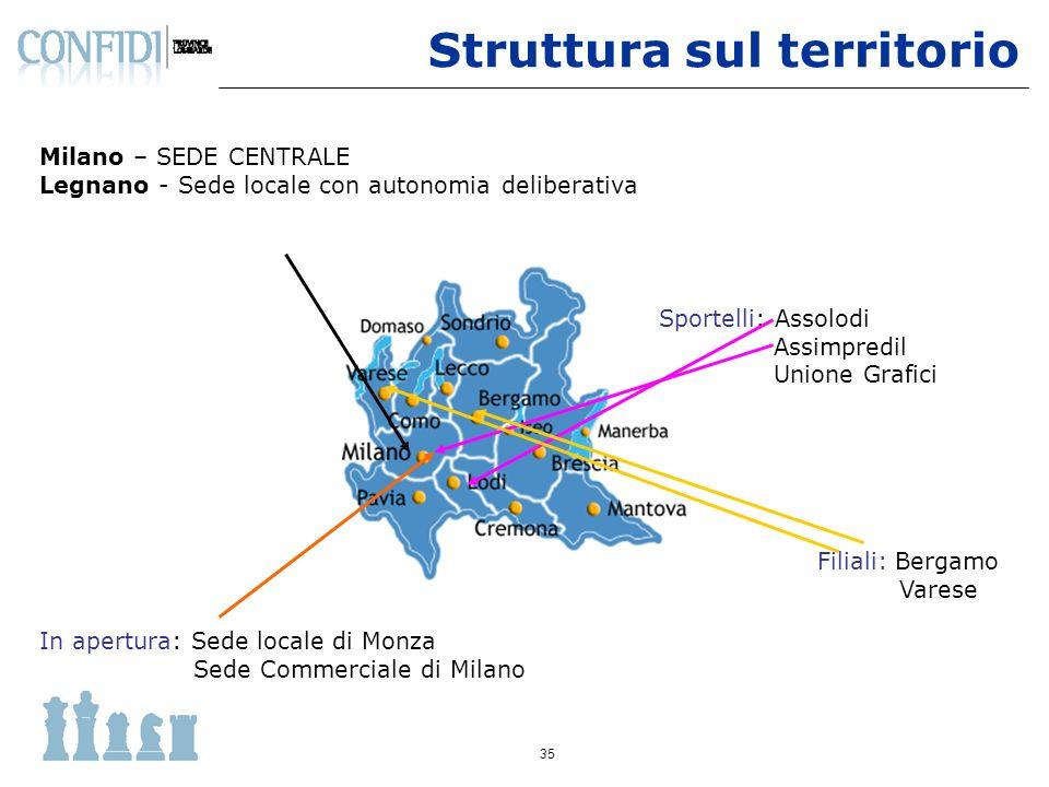 35 Sportelli: Assolodi Assimpredil Unione Grafici Filiali: Bergamo Varese In apertura: Sede locale di Monza Sede Commerciale di Milano Milano – SEDE C