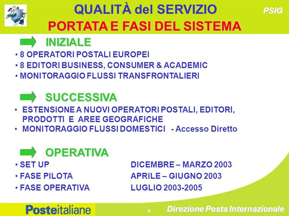 Direzione Posta Internazionale 6 PORTATA E FASI DEL SISTEMA INIZIALE 8 OPERATORI POSTALI EUROPEI 8 EDITORI BUSINESS, CONSUMER & ACADEMIC MONITORAGGIO FLUSSI TRANSFRONTALIERI OPERATIVA ESTENSIONE A NUOVI OPERATORI POSTALI, EDITORI, PRODOTTI E AREE GEOGRAFICHE MONITORAGGIO FLUSSI DOMESTICI - Accesso Diretto PSIG QUALITÀ del SERVIZIOSUCCESSIVA SET UP DICEMBRE – MARZO 2003 FASE PILOTA APRILE – GIUGNO 2003 FASE OPERATIVA LUGLIO 2003-2005