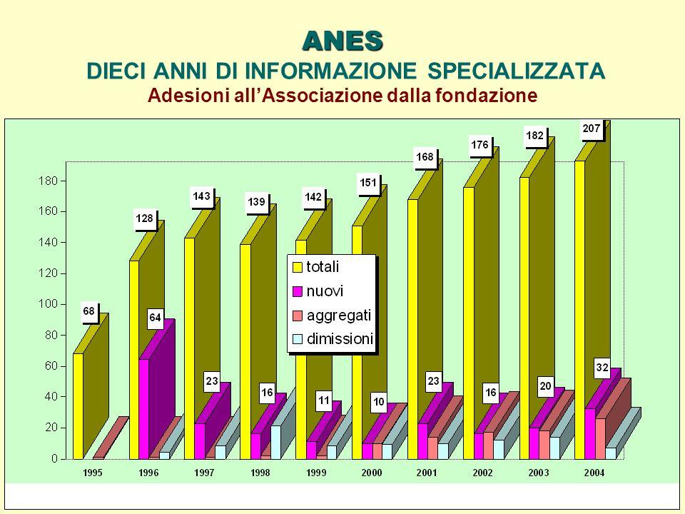 ANES ANES DIECI ANNI DI INFORMAZIONE SPECIALIZZATA Adesioni allAssociazione dalla fondazione