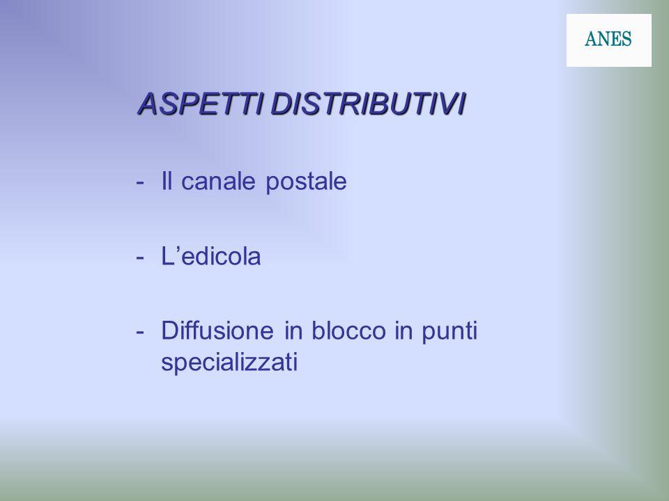 ASPETTI DISTRIBUTIVI -Il canale postale -Ledicola -Diffusione in blocco in punti specializzati
