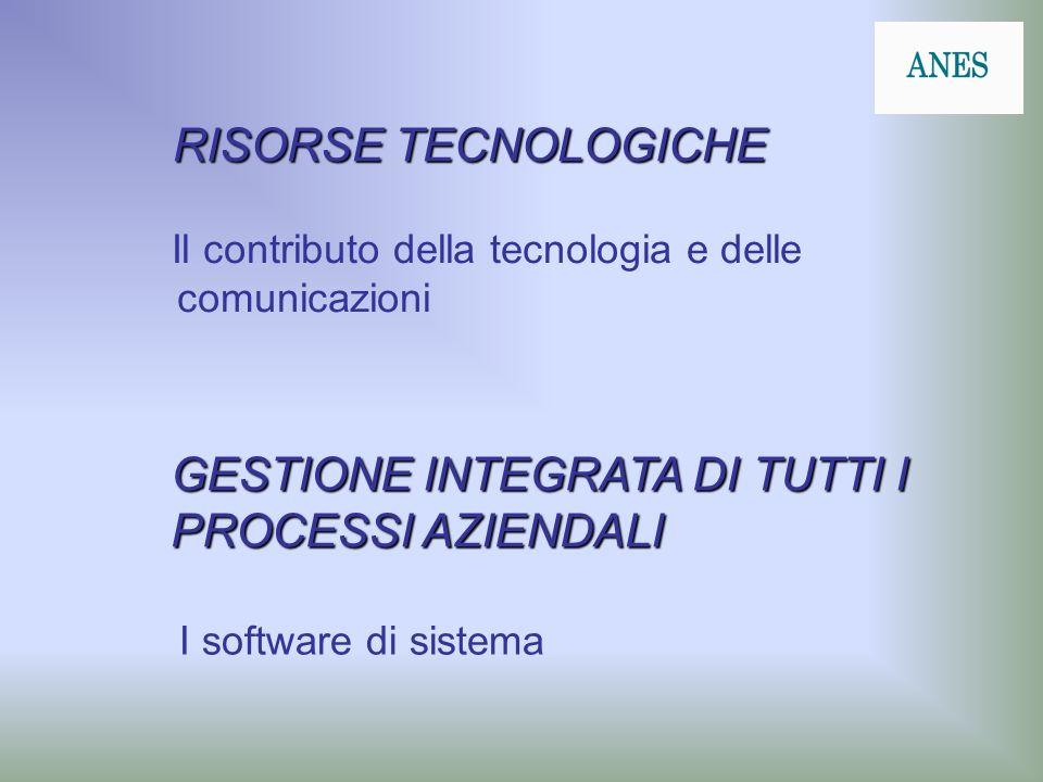 RISORSE TECNOLOGICHE Il contributo della tecnologia e delle comunicazioni GESTIONE INTEGRATA DI TUTTI I PROCESSI AZIENDALI I software di sistema