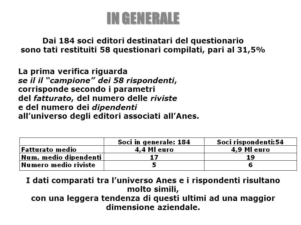 La prima verifica riguarda se il il campione dei 58 rispondenti, corrisponde secondo i parametri del fatturato, del numero delle riviste e del numero dei dipendenti alluniverso degli editori associati allAnes.