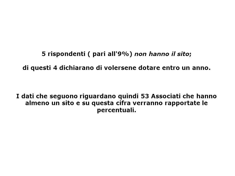 La prima verifica riguarda se il il campione dei 58 rispondenti, corrisponde secondo i parametri del fatturato, del numero delle riviste e del numero
