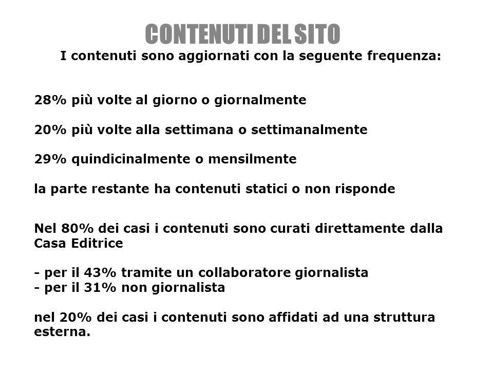 I contenuti sono aggiornati con la seguente frequenza: 28% più volte al giorno o giornalmente 20% più volte alla settimana o settimanalmente 29% quindicinalmente o mensilmente la parte restante ha contenuti statici o non risponde CONTENUTI DEL SITO Nel 80% dei casi i contenuti sono curati direttamente dalla Casa Editrice - per il 43% tramite un collaboratore giornalista - per il 31% non giornalista nel 20% dei casi i contenuti sono affidati ad una struttura esterna.