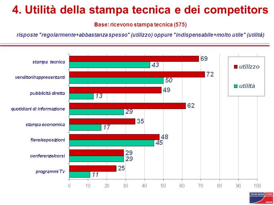 4. Utilità della stampa tecnica e dei competitors Base: ricevono stampa tecnica (575) risposte