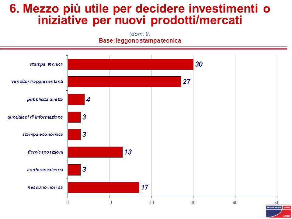 6. Mezzo più utile per decidere investimenti o iniziative per nuovi prodotti/mercati (dom. 9) Base: leggono stampa tecnica