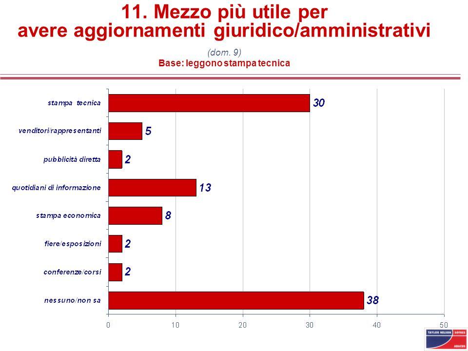 11. Mezzo più utile per avere aggiornamenti giuridico/amministrativi (dom.