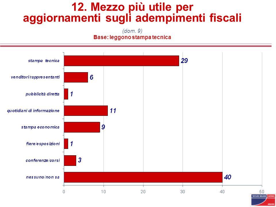 12. Mezzo più utile per aggiornamenti sugli adempimenti fiscali (dom. 9) Base: leggono stampa tecnica