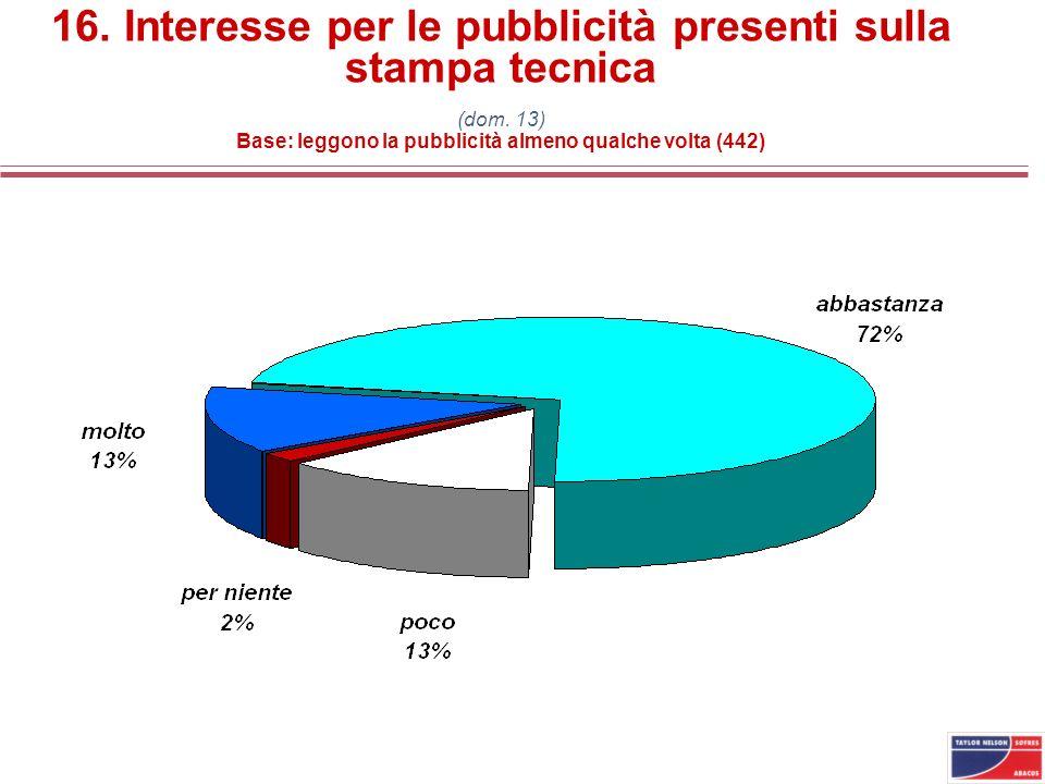 16. Interesse per le pubblicità presenti sulla stampa tecnica (dom. 13) Base: leggono la pubblicità almeno qualche volta (442)
