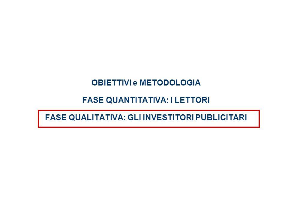 OBIETTIVI e METODOLOGIA FASE QUANTITATIVA: I LETTORI FASE QUALITATIVA: GLI INVESTITORI PUBLICITARI