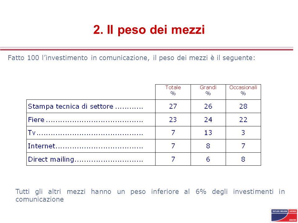 2. Il peso dei mezzi Fatto 100 linvestimento in comunicazione, il peso dei mezzi è il seguente: Tutti gli altri mezzi hanno un peso inferiore al 6% de
