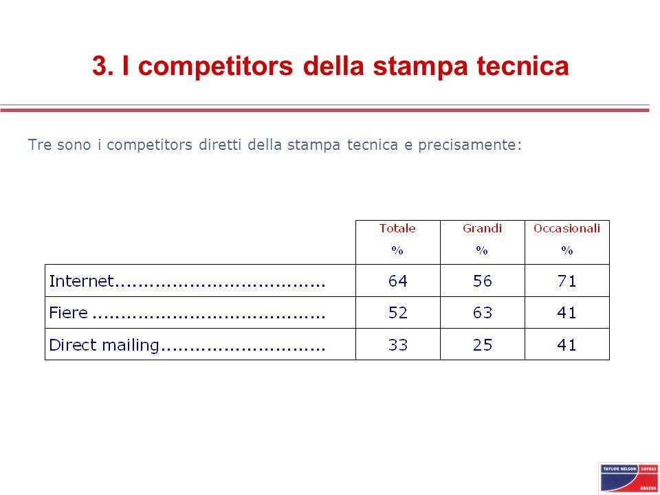 3. I competitors della stampa tecnica Tre sono i competitors diretti della stampa tecnica e precisamente: