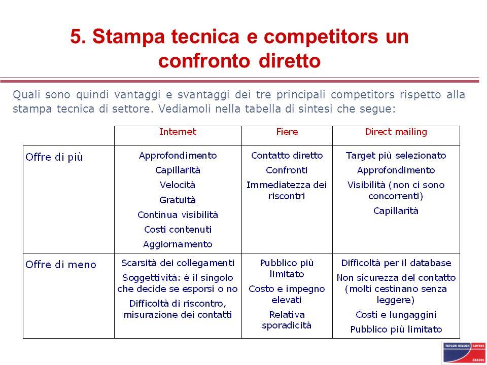 5. Stampa tecnica e competitors un confronto diretto Quali sono quindi vantaggi e svantaggi dei tre principali competitors rispetto alla stampa tecnic