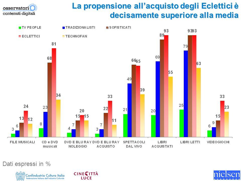 La propensione allacquisto degli Eclettici è decisamente superiore alla media Dati espressi in %